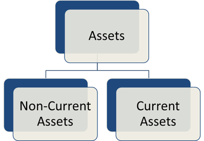 current assets and noncurrent assets In such cases, the current versus non-current classification will be based on a  period longer than a year after the balance sheet date current assets are also.